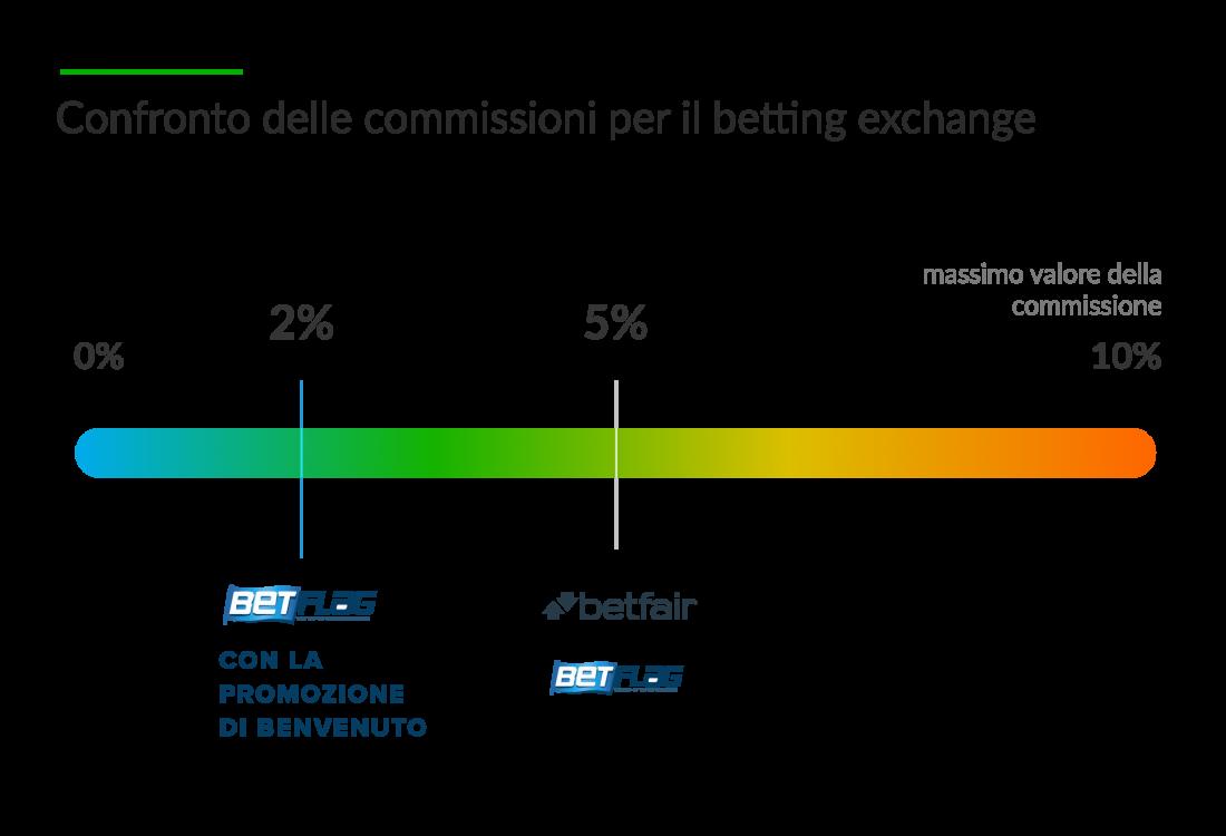 Betting Exchange Betfair o Betflag